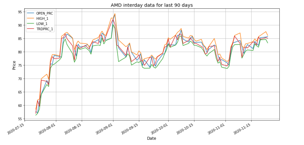 AMD 90 Days Daily Pricing chart