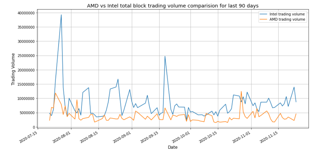 Intel and AMD 90 Days block trading volume chart